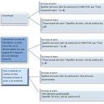 Reglas esenciales para citar con normas APA 6 edición